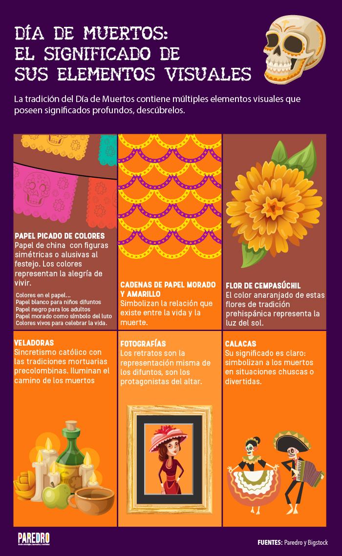Infografía Los Significados Visuales Del Día De Muertos Paredrocom