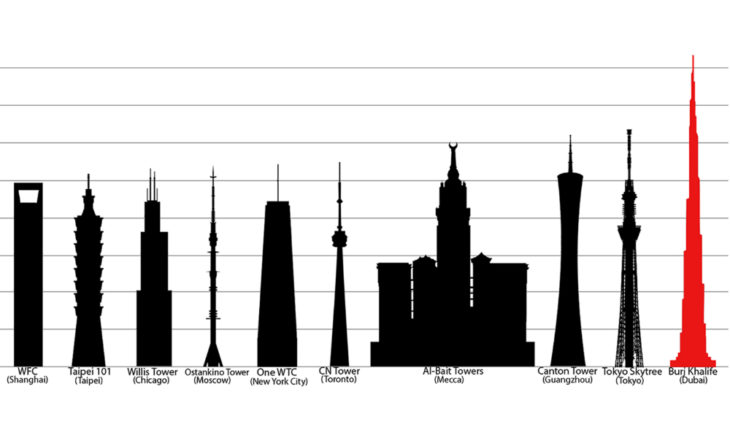 El edificio más alto del mundo será concluido en 2019 y será el primero en medir un kilómetro de altura; además de ese, algunos miden más de medio kilometro