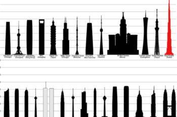 Esta es la segunda parte de los 100 edificios más altos del mundo se encuentran en países asiáticos y de medio oriente, ninguno de México califica.
