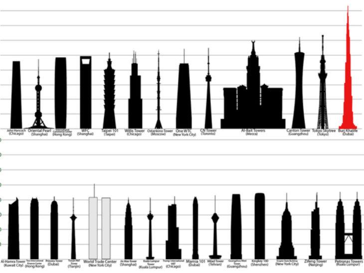 Los edificios más altos del mundo se encuentran en países asiáticos y de medio oriente, México no está dentro del top 100.
