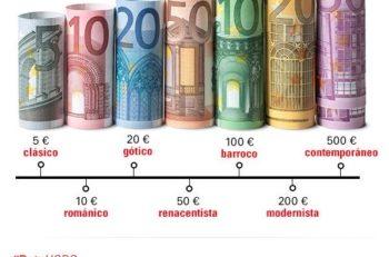 Los estilos arquitectónicos en los euros representan alguna corriente importante de Europa, esto para evitar que algún país se sintiera desplazado.