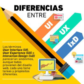 Existen claras diferencias entre UI, UX, IxD, aunque tres las disciplinas se centran en el diseño web, tienen propósitos diferentes y no deben confundirse.