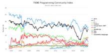 El sitio TIOBE hace un conteo de los lenguajes de programación más utilizados, el cual recoge la popularidad de éstos dentro las opiniones y las búsquedas.