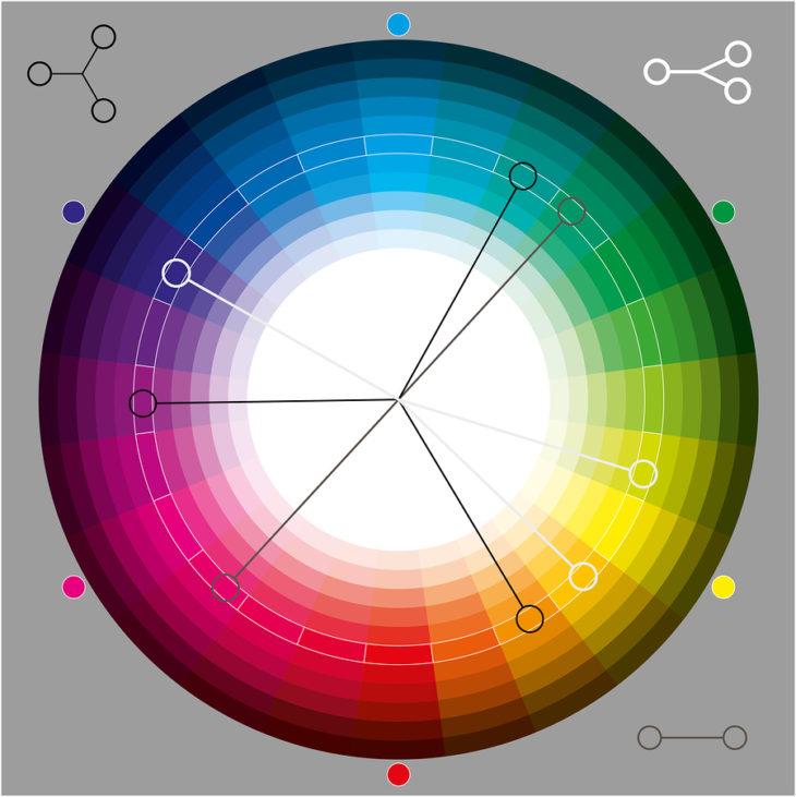 explicación de la teoría de la color